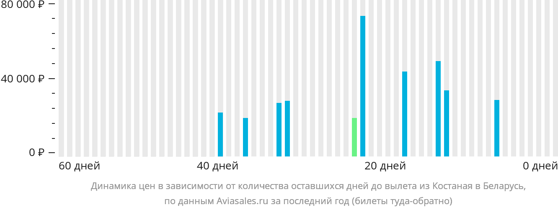 Динамика цен в зависимости от количества оставшихся дней до вылета из Костаная в Беларусь
