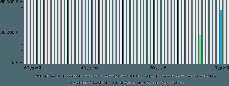 Динамика цен в зависимости от количества оставшихся дней до вылета из Костаная в Челябинск