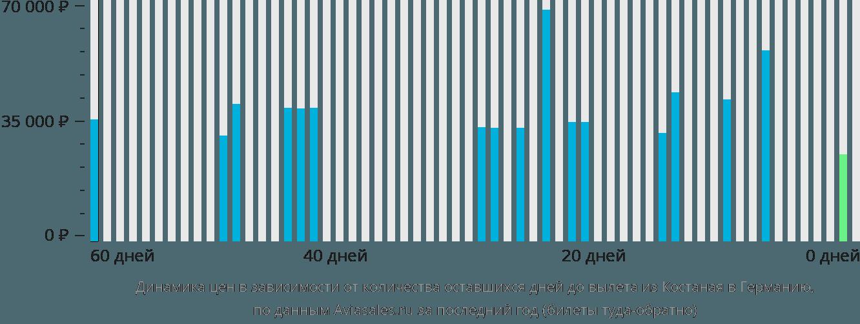 Динамика цен в зависимости от количества оставшихся дней до вылета из Костаная в Германию