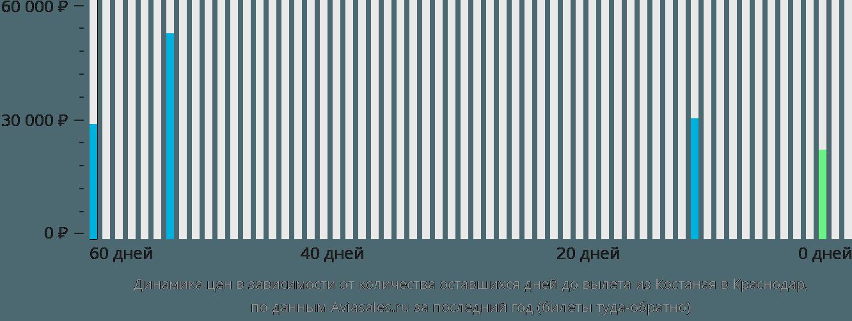 Динамика цен в зависимости от количества оставшихся дней до вылета из Костаная в Краснодар