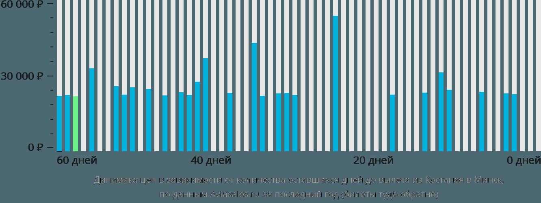 Динамика цен в зависимости от количества оставшихся дней до вылета из Костаная в Минск