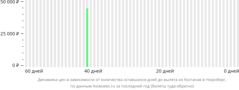 Динамика цен в зависимости от количества оставшихся дней до вылета из Костаная в Нюрнберг