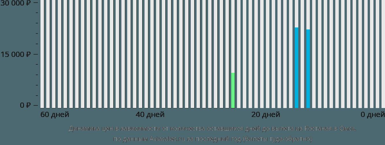 Динамика цен в зависимости от количества оставшихся дней до вылета из Костаная в Омск