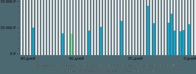 Динамика цен в зависимости от количества оставшихся дней до вылета из Костаная в Прагу