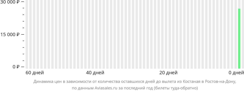 Динамика цен в зависимости от количества оставшихся дней до вылета из Костаная в Ростов-на-Дону