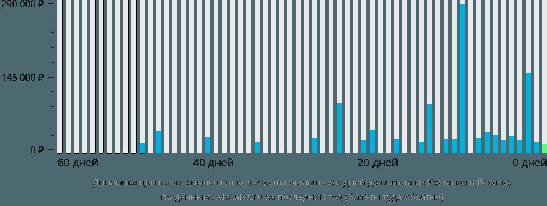 Динамика цен в зависимости от количества оставшихся дней до вылета из Костаная в Россию