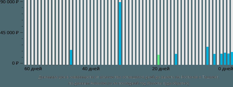 Динамика цен в зависимости от количества оставшихся дней до вылета из Костаная в Ташкент
