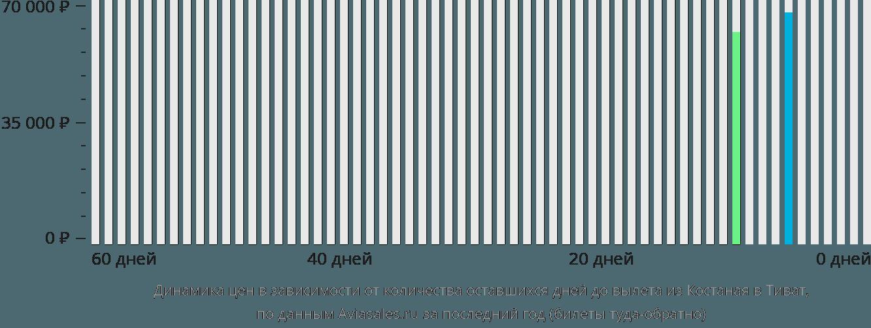 Динамика цен в зависимости от количества оставшихся дней до вылета из Костаная в Тиват