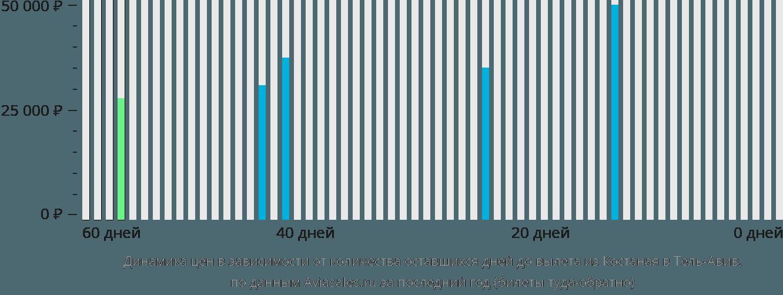 Динамика цен в зависимости от количества оставшихся дней до вылета из Костаная в Тель-Авив