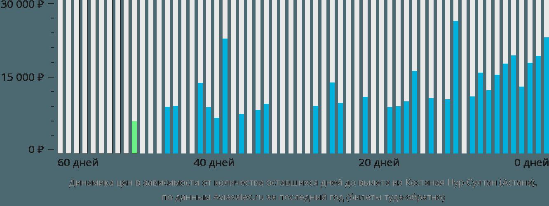 Динамика цен в зависимости от количества оставшихся дней до вылета из Костаная в Астану