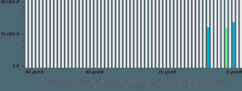 Динамика цен в зависимости от количества оставшихся дней до вылета из Костаная в Урумчи