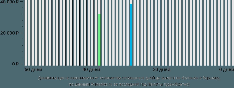 Динамика цен в зависимости от количества оставшихся дней до вылета из Костаная в Варшаву
