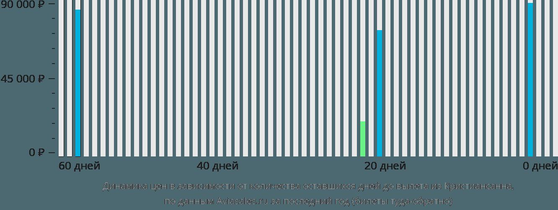 Динамика цен в зависимости от количества оставшихся дней до вылета из Кристиансанна