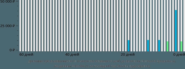 Динамика цен в зависимости от количества оставшихся дней до вылета из Котласа в Архангельск