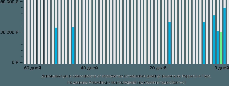 Динамика цен в зависимости от количества оставшихся дней до вылета из Карраты в Перт