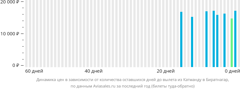 Динамика цен в зависимости от количества оставшихся дней до вылета из Катманду в Биратнагар