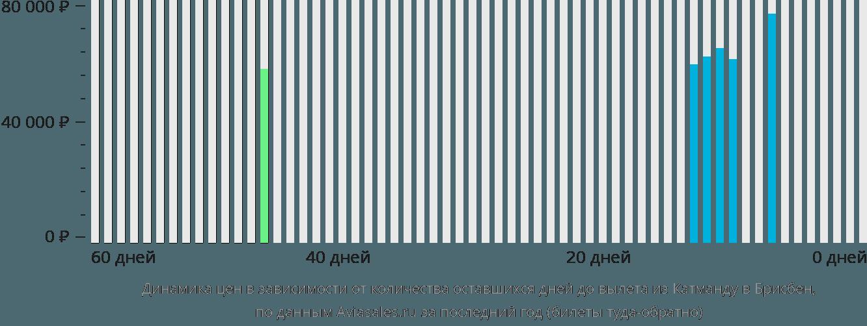 Динамика цен в зависимости от количества оставшихся дней до вылета из Катманду в Брисбен