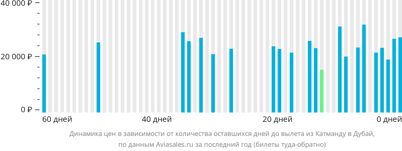 Динамика цен в зависимости от количества оставшихся дней до вылета из Катманду в Дубай