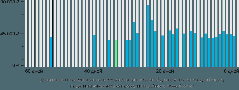 Динамика цен в зависимости от количества оставшихся дней до вылета из Катманду в Москву