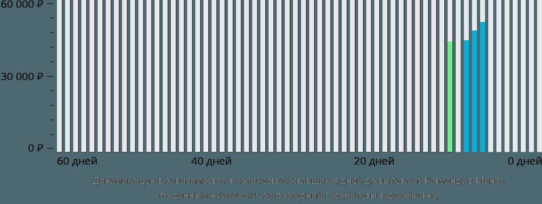 Динамика цен в зависимости от количества оставшихся дней до вылета из Катманду в Минск