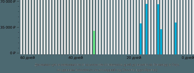 Динамика цен в зависимости от количества оставшихся дней до вылета из Катманду в Сеул