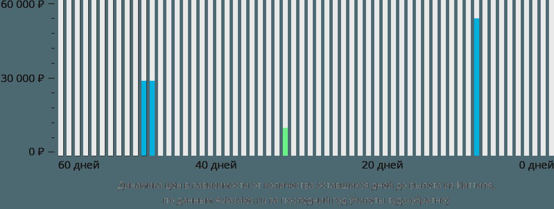 Динамика цен в зависимости от количества оставшихся дней до вылета из Киттиля