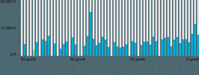 Динамика цен в зависимости от количества оставшихся дней до вылета из Катовице в Киев
