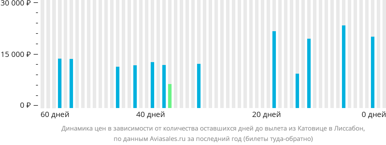 Динамика цен в зависимости от количества оставшихся дней до вылета из Катовице в Лиссабон