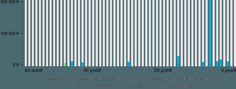 Динамика цен в зависимости от количества оставшихся дней до вылета из Катовице в Россию