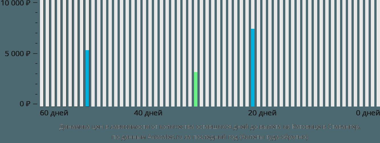 Динамика цен в зависимости от количества оставшихся дней до вылета из Катовице в Ставангер