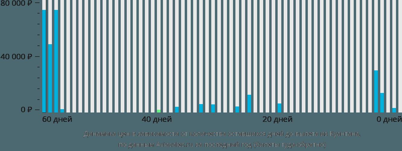 Динамика цен в зависимости от количества оставшихся дней до вылета из Куантана