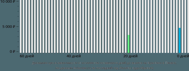 Динамика цен в зависимости от количества оставшихся дней до вылета из Куантана в Пенанг