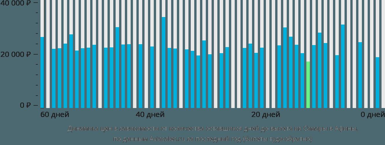 Динамика цен в зависимости от количества оставшихся дней до вылета из Самары в Афины