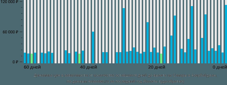 Динамика цен в зависимости от количества оставшихся дней до вылета из Самары в Азербайджан