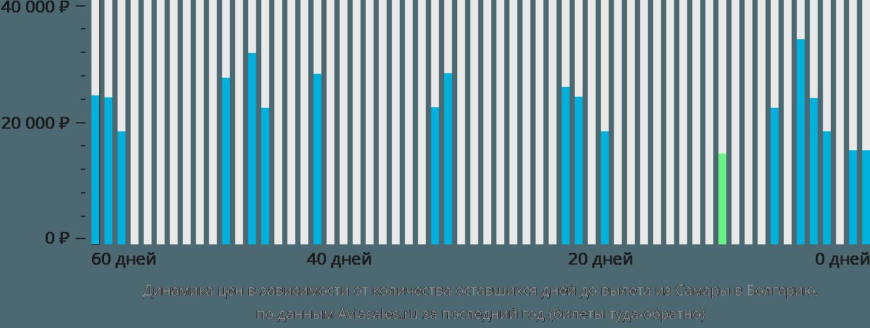Динамика цен в зависимости от количества оставшихся дней до вылета из Самары в Болгарию