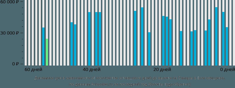 Динамика цен в зависимости от количества оставшихся дней до вылета из Самары в Благовещенск