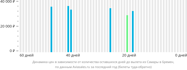 Динамика цен в зависимости от количества оставшихся дней до вылета из Самары в Бремен