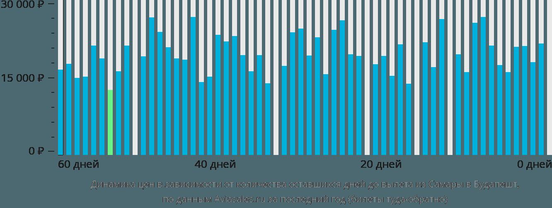 Динамика цен в зависимости от количества оставшихся дней до вылета из Самары в Будапешт