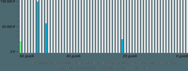 Динамика цен в зависимости от количества оставшихся дней до вылета из Самары в Кальяри