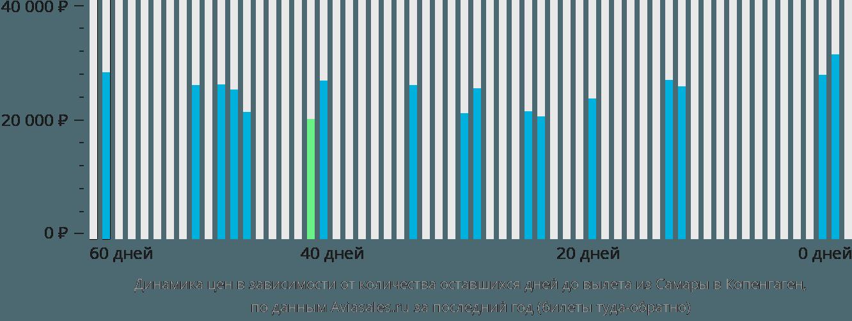 Динамика цен в зависимости от количества оставшихся дней до вылета из Самары в Копенгаген