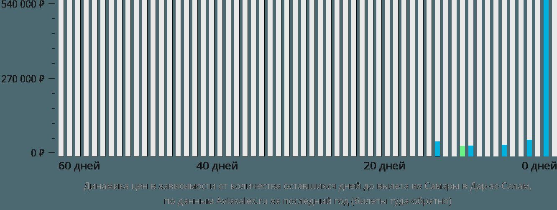 Динамика цен в зависимости от количества оставшихся дней до вылета из Самары в Дар-эс-Салам