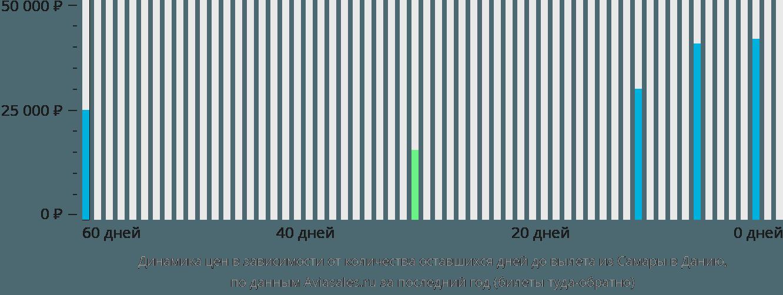 Динамика цен в зависимости от количества оставшихся дней до вылета из Самары в Данию