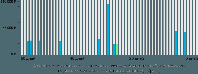 Динамика цен в зависимости от количества оставшихся дней до вылета из Самары в Дрезден