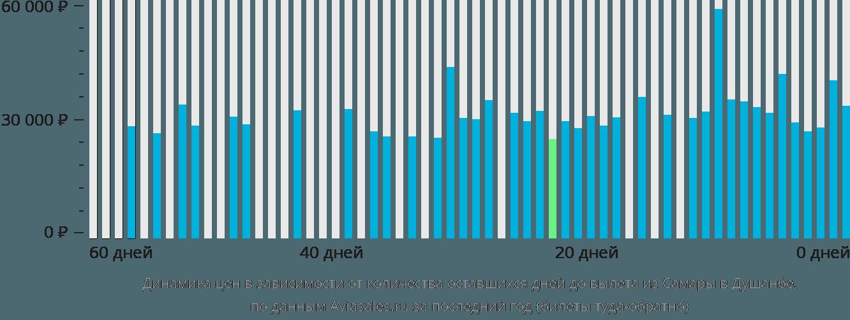 Динамика цен в зависимости от количества оставшихся дней до вылета из Самары в Душанбе