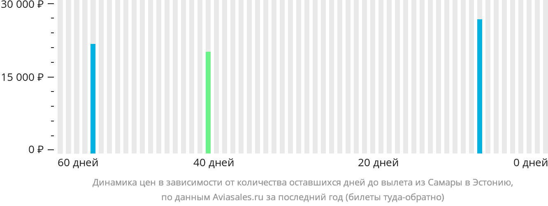 Динамика цен в зависимости от количества оставшихся дней до вылета из Самары в Эстонию