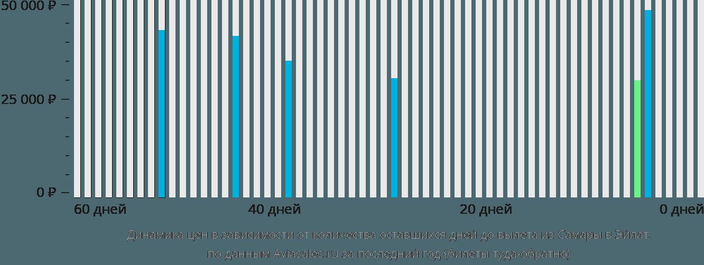 Динамика цен в зависимости от количества оставшихся дней до вылета из Самары в Эйлат