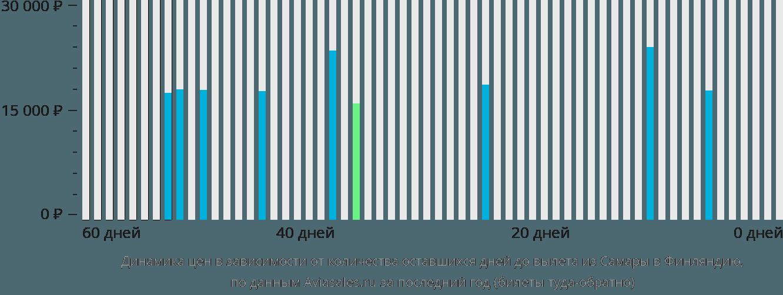 Динамика цен в зависимости от количества оставшихся дней до вылета из Самары в Финляндию