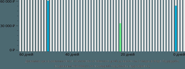 Динамика цен в зависимости от количества оставшихся дней до вылета из Самары в Форт-Лодердейл