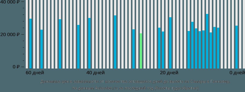 Динамика цен в зависимости от количества оставшихся дней до вылета из Самары в Ганновер
