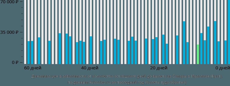 Динамика цен в зависимости от количества оставшихся дней до вылета из Самары в Ираклион (Крит)